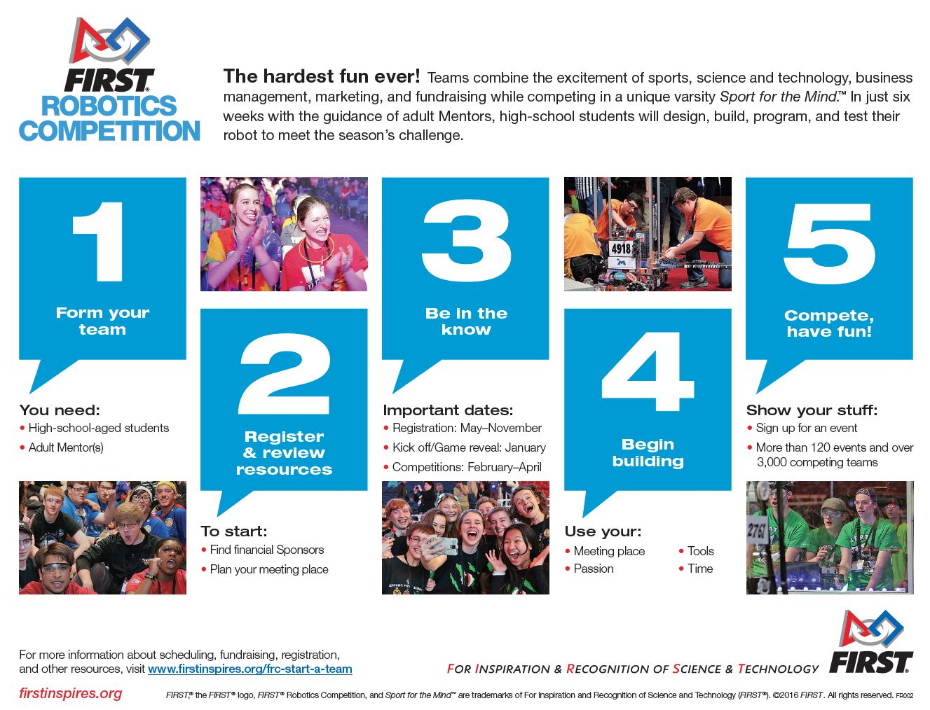 First Robotics Competition infographic